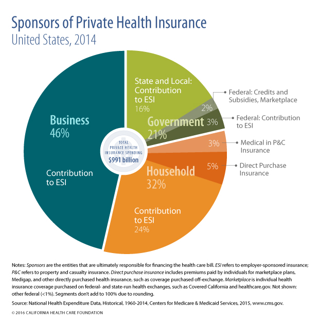 Sponsors of Private Health Insurance, US, 2014