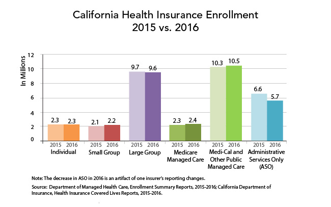 California Health Insurer Enrollment, 2015 vs. 2016