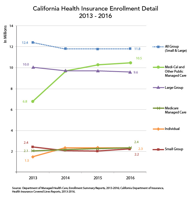 California Health Insurance Enrollment Detail, 2013-2016