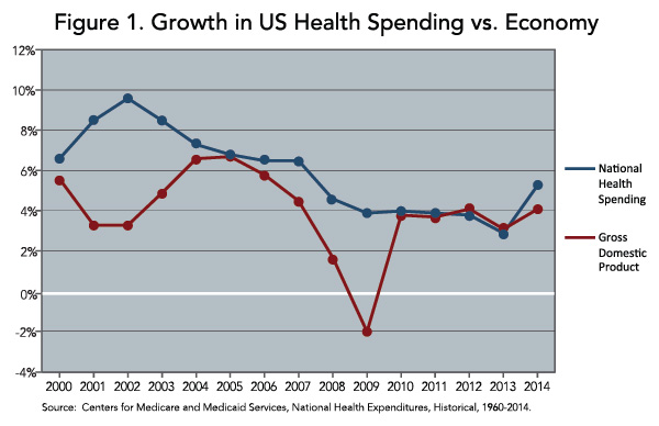 Figure 1: Growth in US Health Spending vs. Economy
