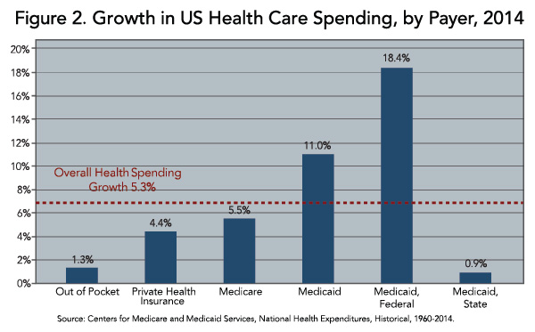 Figure 2. Growth in US Health Care Spending, by Payer, 2014