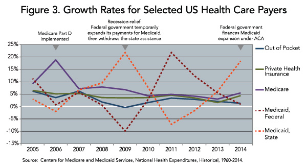Figure 3. Growth Rates for Selected US Health Care Payers
