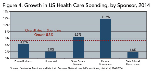 Figure 4. Growth in US Health Care Spending, by Sponsor, 2014