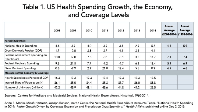 Table 1. US Health Spending Growth, the Economy, and Coverage Levels