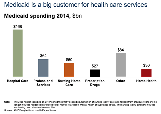 Medicaid Is a Big Customer for Health Care Services