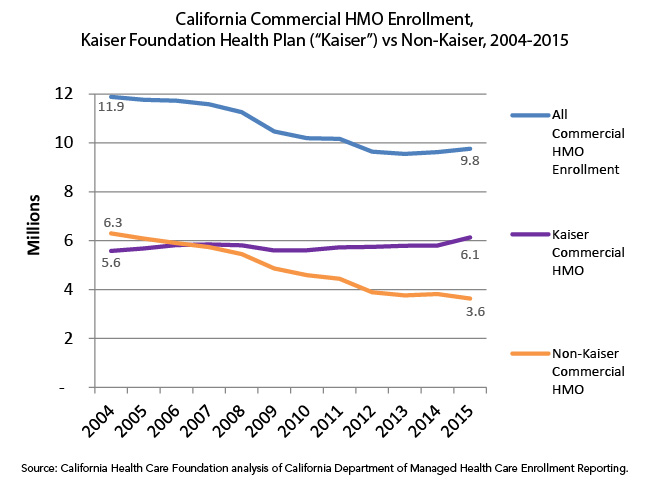"California Commercial HMO Enrollment, Kaiser Foundation Health Plan (""Kaiser"") vs. Non-Kaiser, 2004-2015"