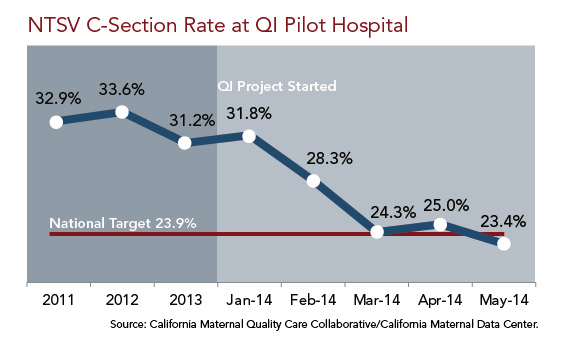 NTSV C-Section Rate at QI Pilot Hospital