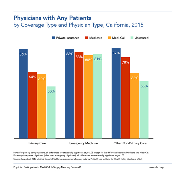 Physicians with Any Patients, by Coverage Type and Physician Type, California, 2015