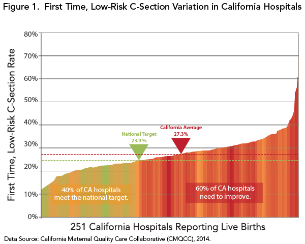 Figure 1. First Time, Low-Risk C-Section Variation in California Hospitals
