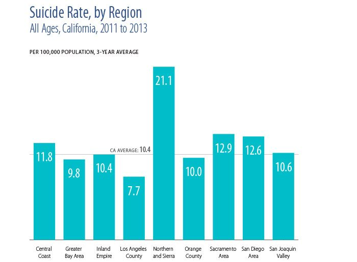 Chart showing suicide rate by California regions