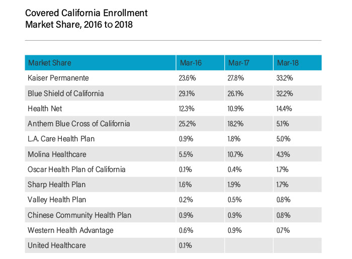 California enrollment numbers and market share, 2016 to 2018
