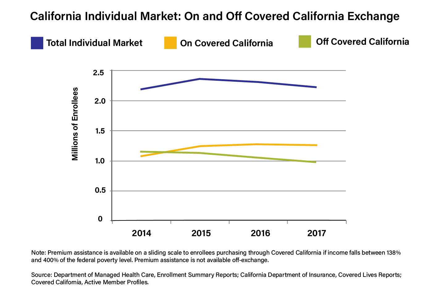line chart showing enrollment in different individual markets in California, from 2014 to 2017