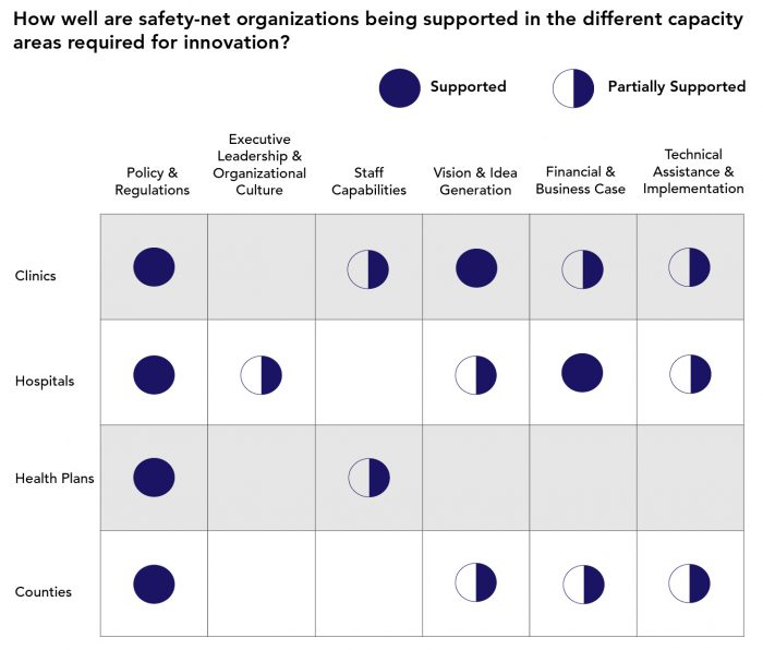 chart displaying how well safety-net organizations are being supported.