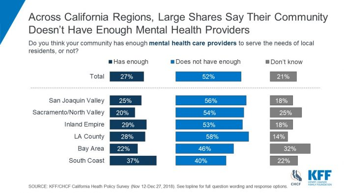 Poll Shows Californians' Health Priorities for New Governor and