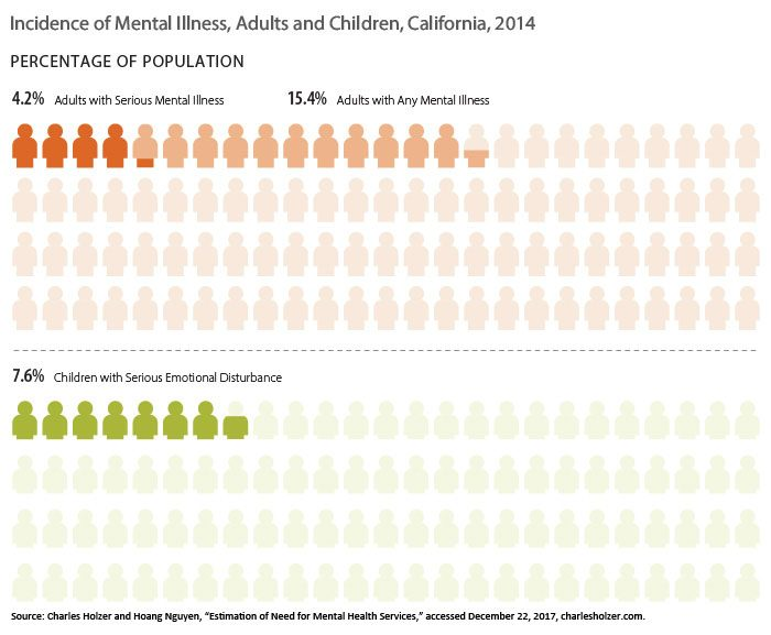 Graphic showing incidence of mental illness, adults and children, California, 2014