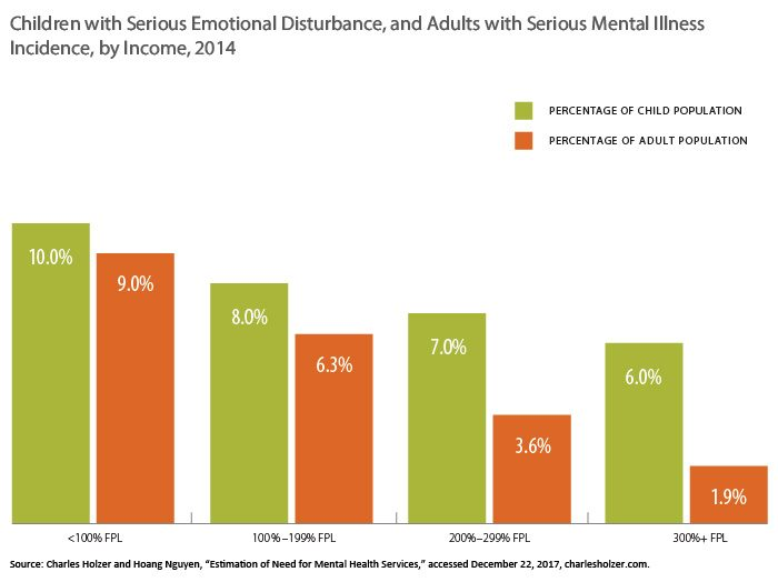 Chart showing children with serious emotional disturbance and adults with serious mental illness, by income