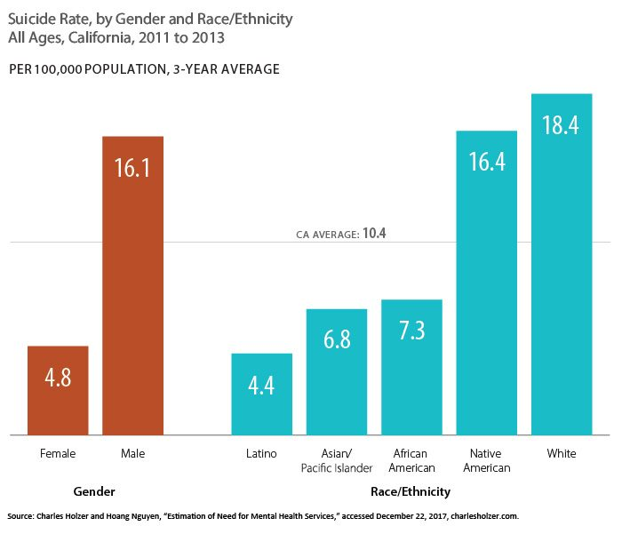 Bar chart showing suicide rate, by gender and Race/Ethnicity, all ages, California, 2011 to 2013