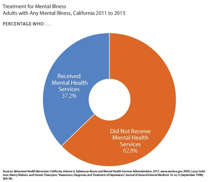 Pie chart showing treatment for mental illness, adults, California, 2011 to 2015