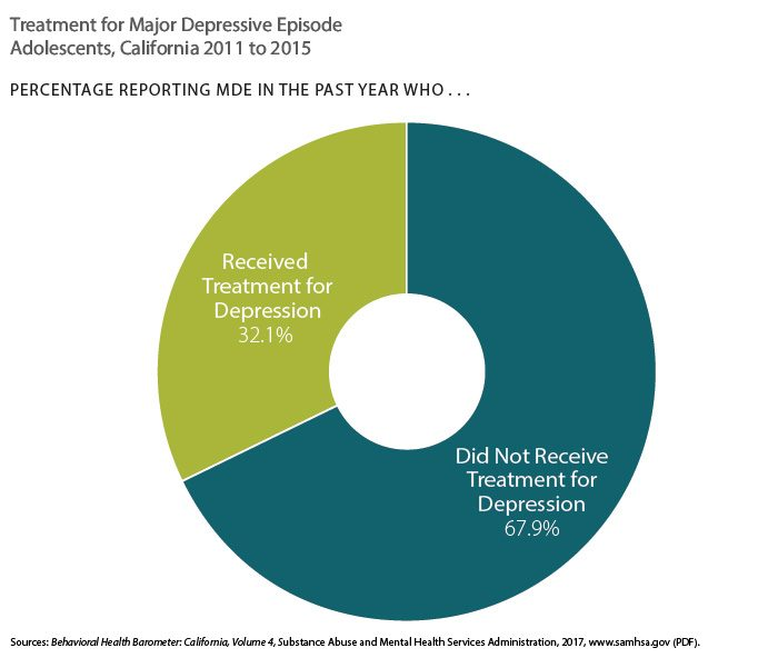 Pie chart showing treatement for major depressive episode in adolescents, California 2011 to 2015