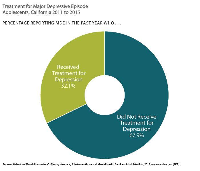 Pie chart showing treatement for major depressive episode in adolescents, California 2011 to 2015