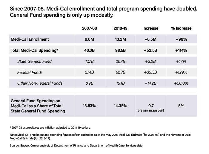 As Chip Funding Nears Expiration Study >> How Medi Cal S Fiscal Balancing Act Could Soon Become More