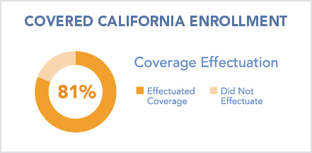 Chart displaying Covered California Enrollment, Effectuation Rate