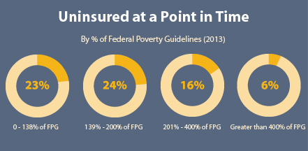 Chart displaying uninsured at a point in time, by percentage of FPL, 2013