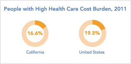 Charts displaying people with high health care cost burden in 2011, California vs. United States