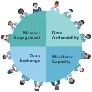 Illustration of people sitting around a table. Topics of discussion are member engagement, data accountability, data exchange, and workforce capacity