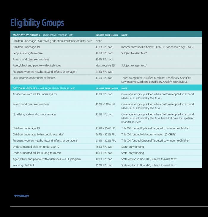 Eligibility Groups