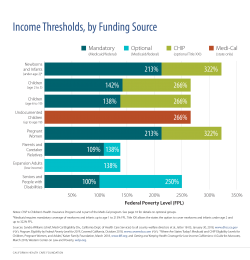 Income Thresholds, by Funding Source