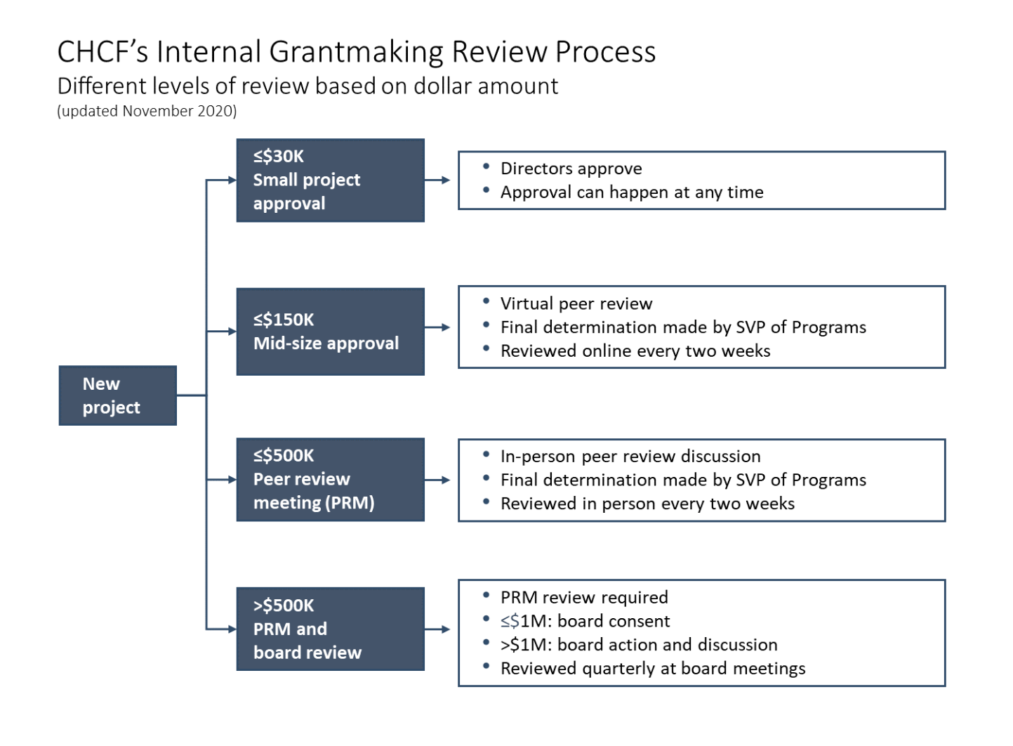 This flowchart outlines CHCF's internal grantmaking review process. There are different levels of review based on dollar amount of the grant.