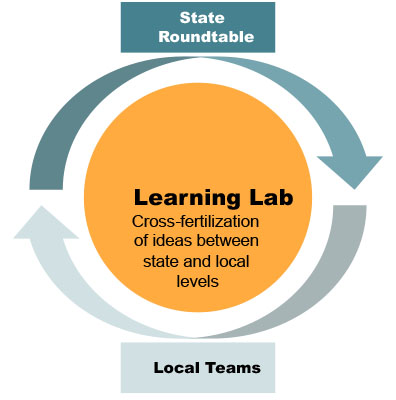 Learning Lab model for cross fertilization of ideas between state and local levels