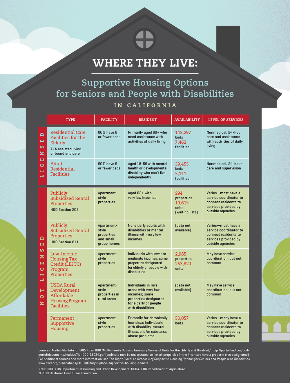Infographic — Where They Live: Supportive Housing Options for Seniors and People with Disabilities
