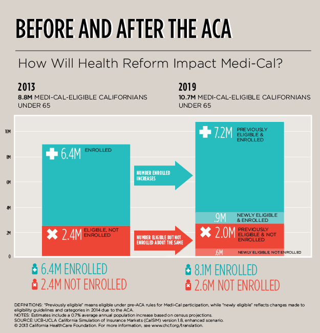 Infographic — Before and After the ACA: How Will Health Reform Impact Medi-Cal?