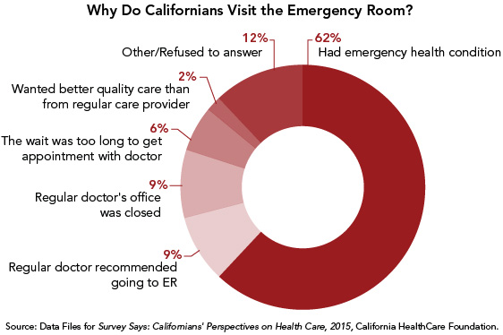 Does Health Coverage for More Californians Make Emergency Rooms ...