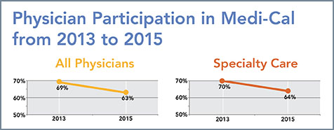 Graph showing a drop in physician participation in Medi-Cal between 2013 and 2015.
