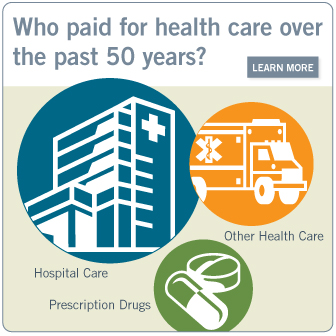 Who paid for health care over the past 50 years? Learn more.