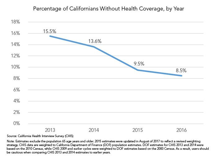 Chart displaying percent of Californians without health coverage, 2013 - 2016