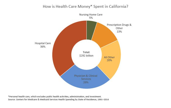 Chart showing how health care money is spent in California, 1991 - 2014