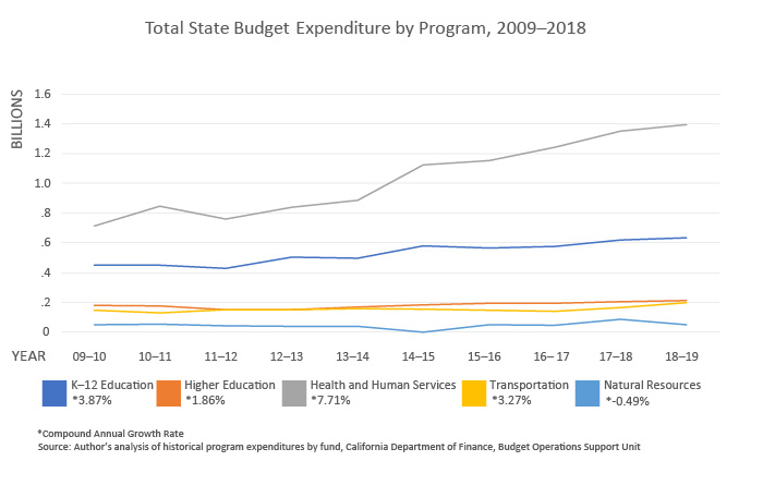 Chart showing total state budget expenditure by program, 2009-2018