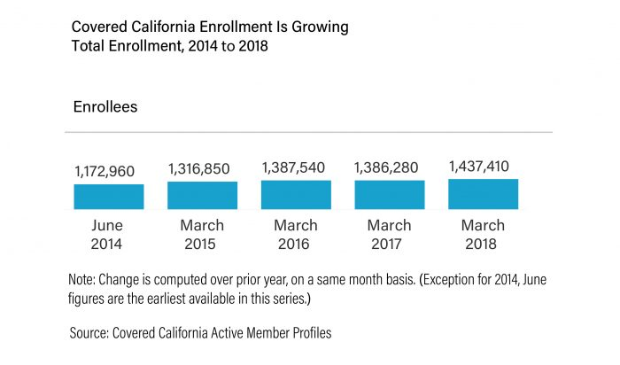 Covered Ca Enrollment Growth Loss