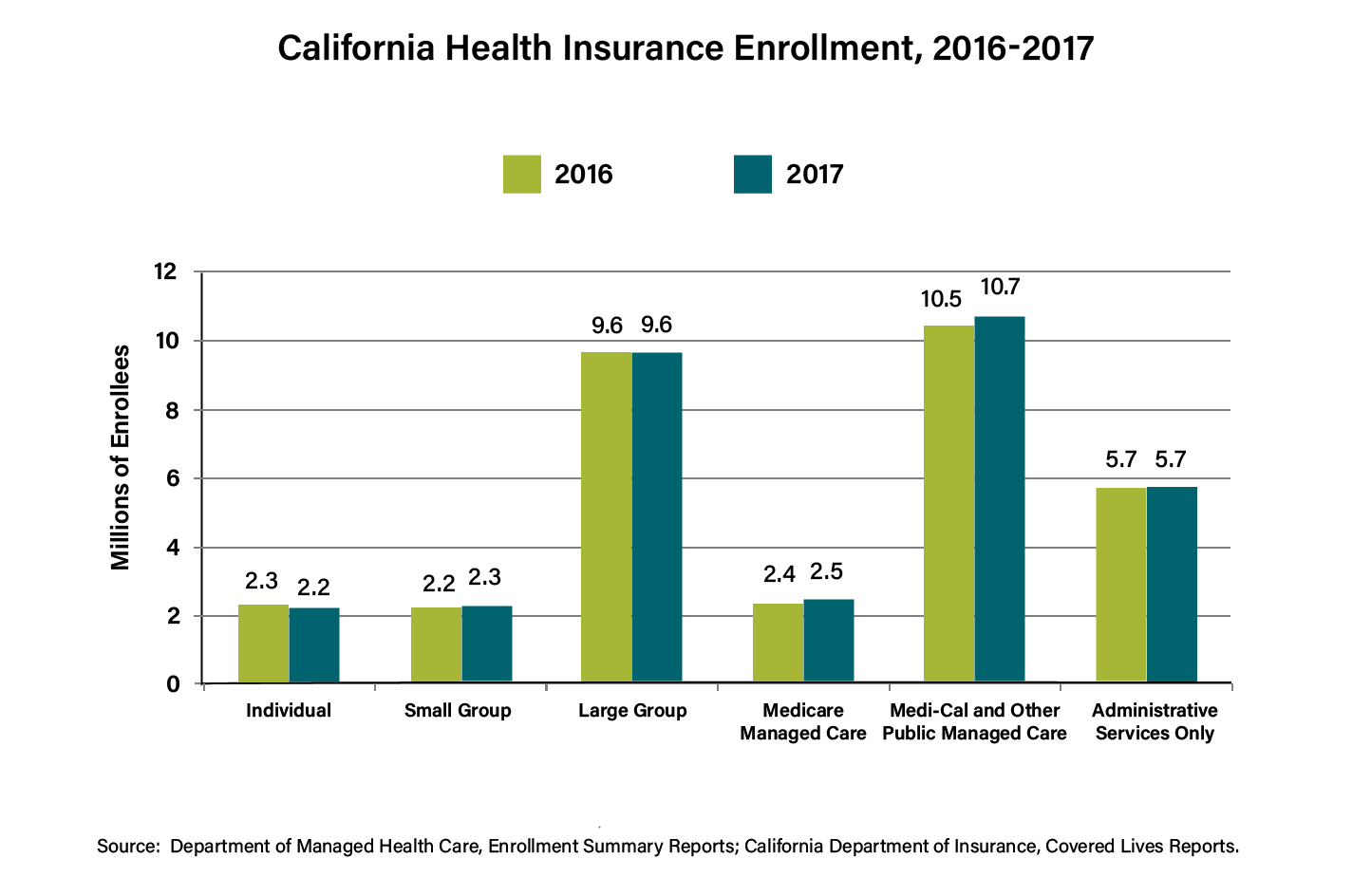 bar chart showing type of health insurance enrollment in California for 2016 and 2017