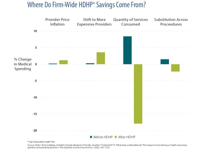 Bar chart showing where companies acieve savings with high deductible health plans.