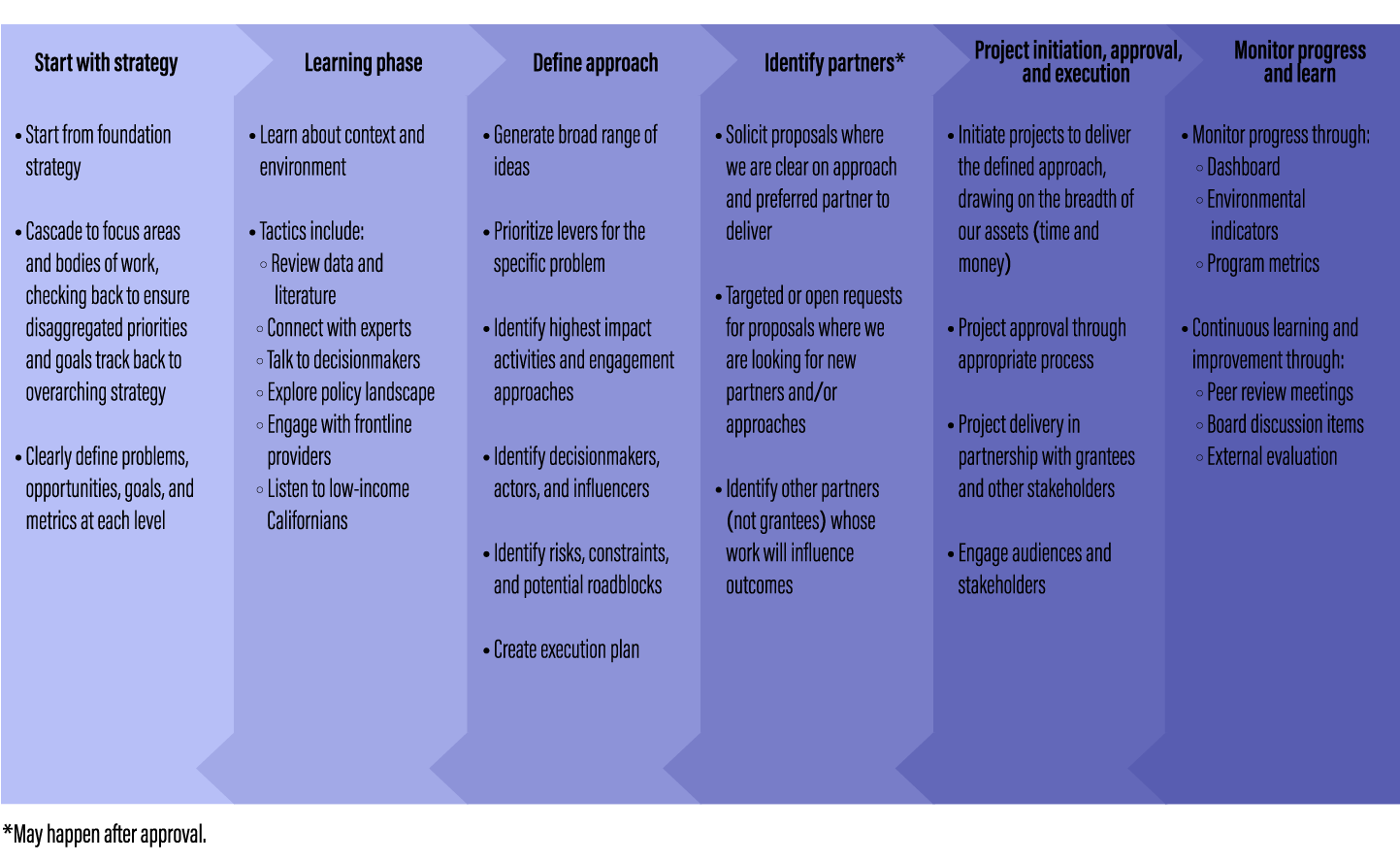 Graphic detailing how CHCF approaches project development with it's strategic framework.