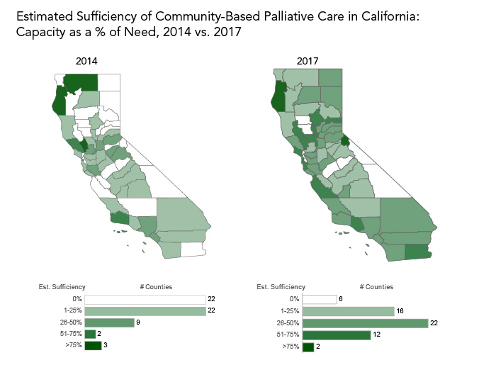 Comparison of community based palliative care sufficiency in California counties, 2014 vs. 2017