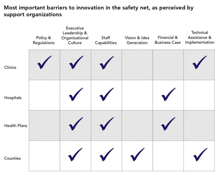 chart detailing barriers to innovation in the safety net, as percieved by support organizations