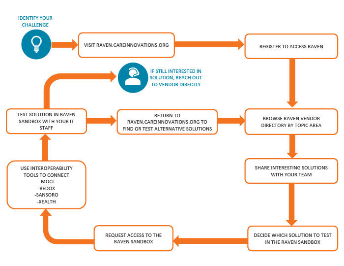Flow chart showing how to trial Raven products.