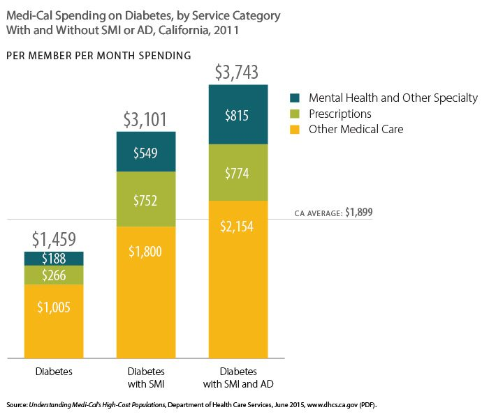 Chart showing Medi-Cal spending on Diabetes, by service category, with and without SMI or AD, 2011